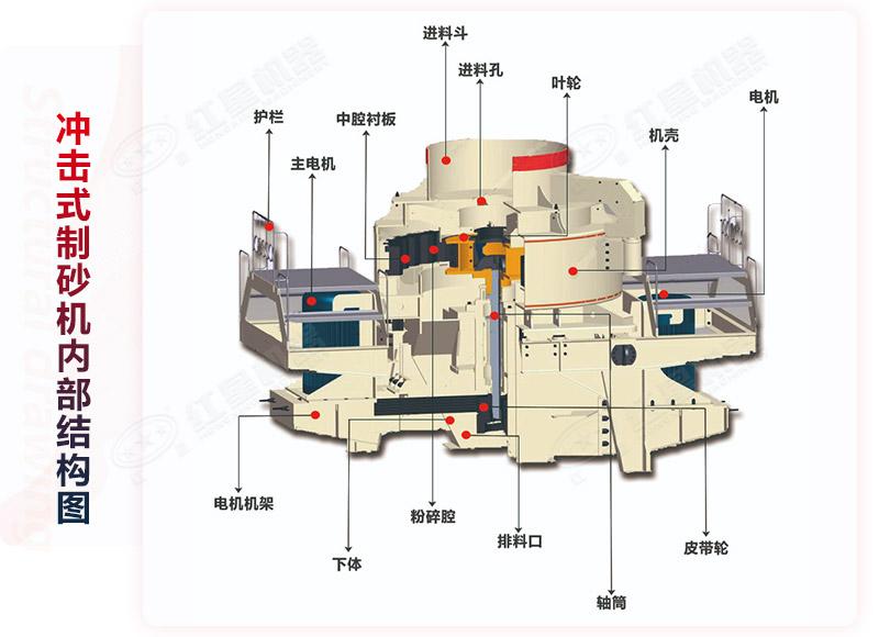 制砂机(冲击式破碎机)结构图