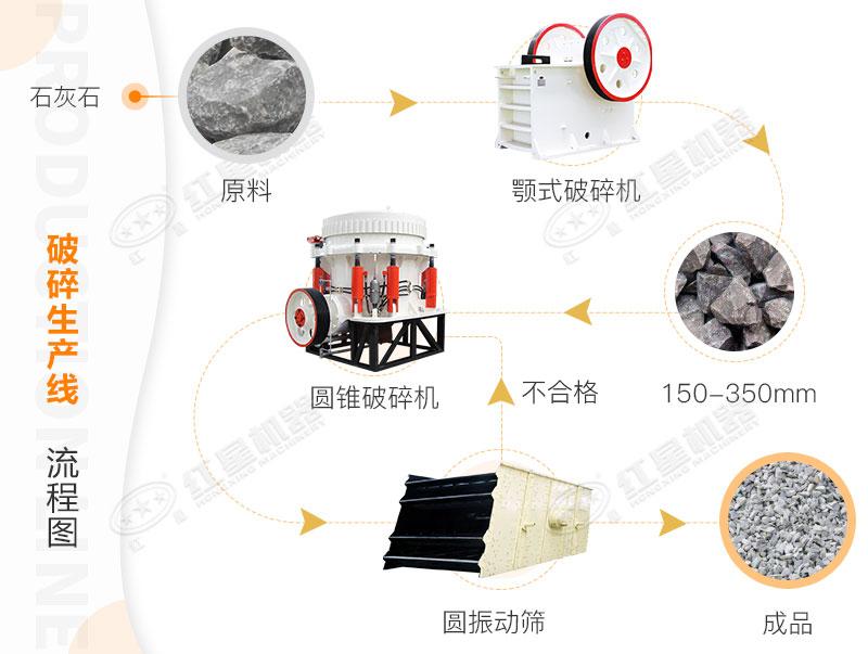 石灰石破碎生产线流程图