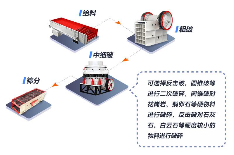 大型石料破碎生产线设备配置流程